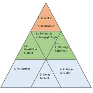 Innanen Kimanen Kukas reflektion pyramidi